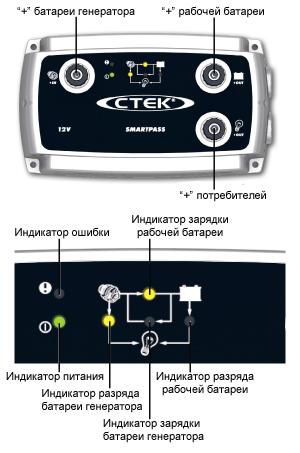 Зарядное устройство Ctek SMARTPASS (28-300Aч, 12В)