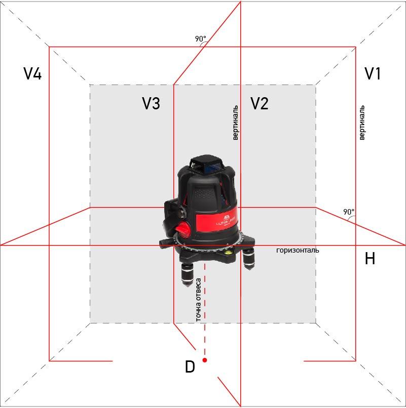 Построитель лазерных плоскостей ADA ULTRALiner 360 4V лазерный нивелир ada ultraliner 360 4v