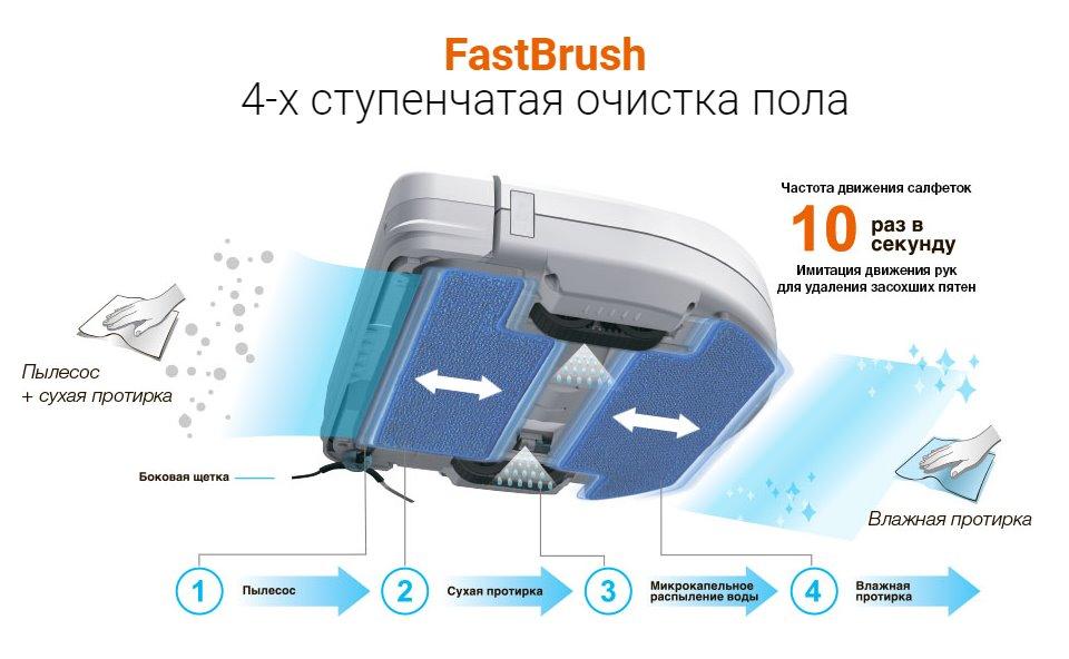 """Уникальная технология 4-ступенчатой очистки """"FastBrush"""" HOBOT LEGEE-688"""